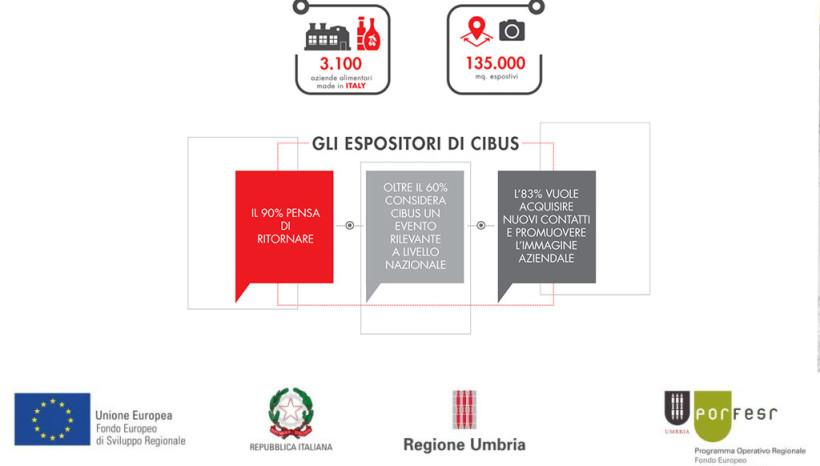 """Cibus Parma 2018: con il sostegno di """"POR FESR Umbria 2014-2020 – Az. 3.3.1 – Avviso Pubblico per partecipazione Progetto di internazionalizzazione 2018"""""""